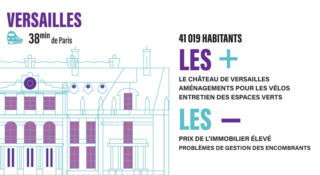 Versaillles est une option pour garder une bonne qualité de vie près de Paris