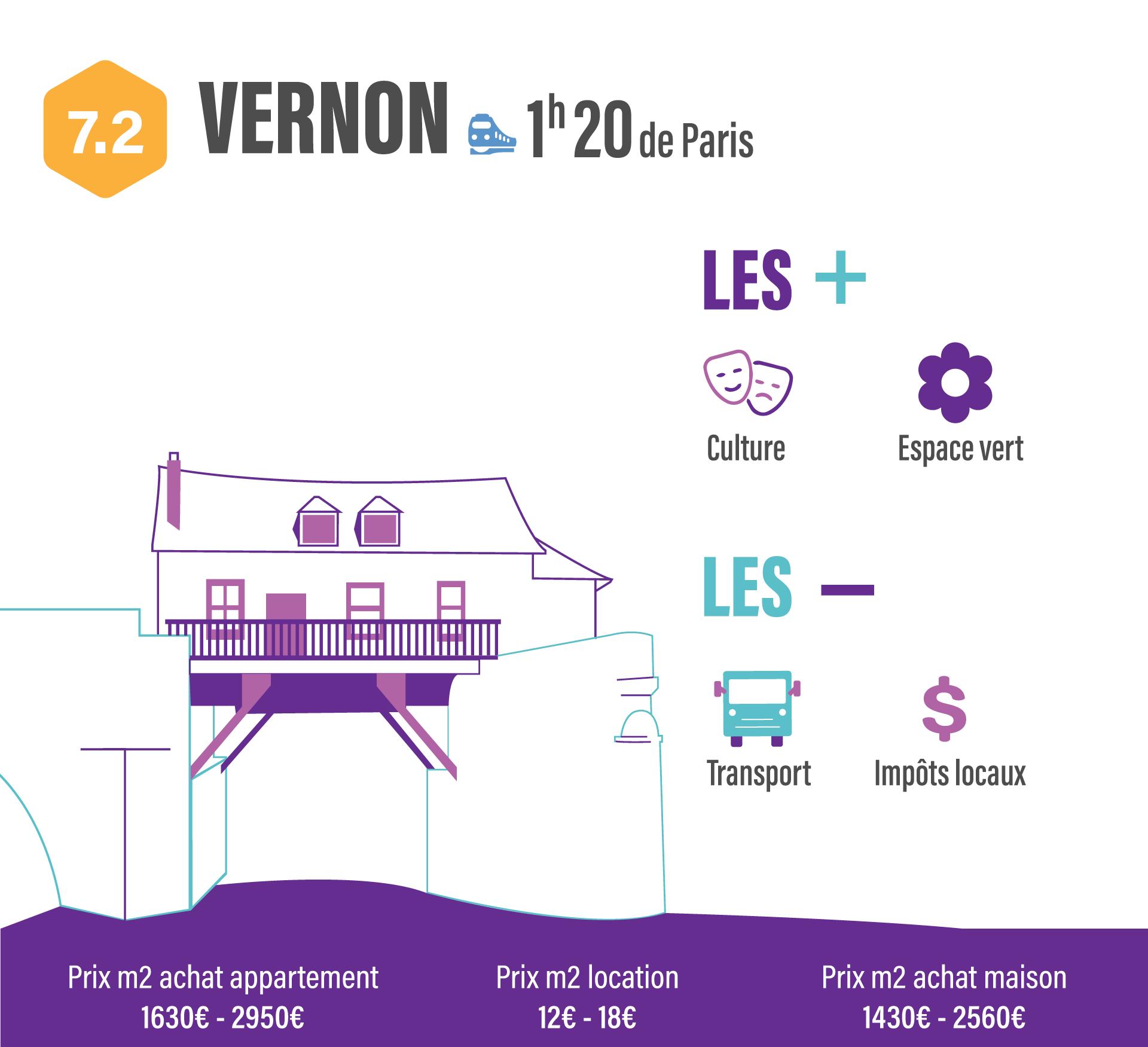 10 villes pour quitter Paris sans quitter son travail  VERNON