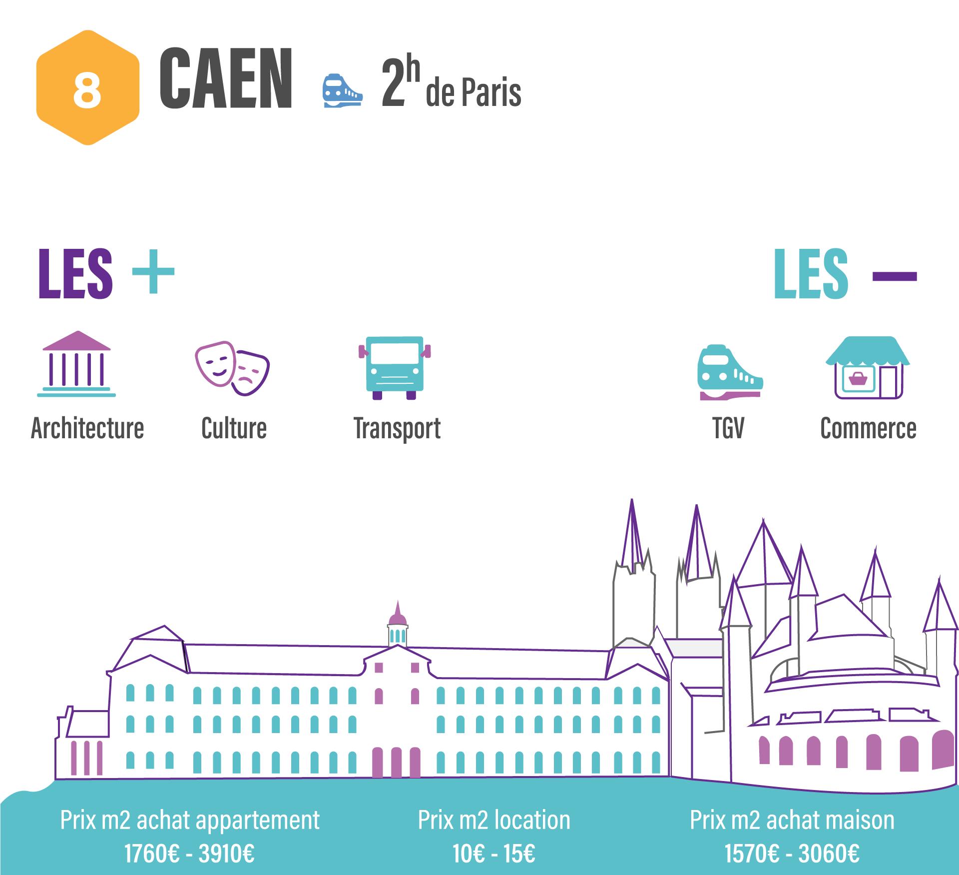 10 villes pour quitter Paris sans quitter son travail CAEN