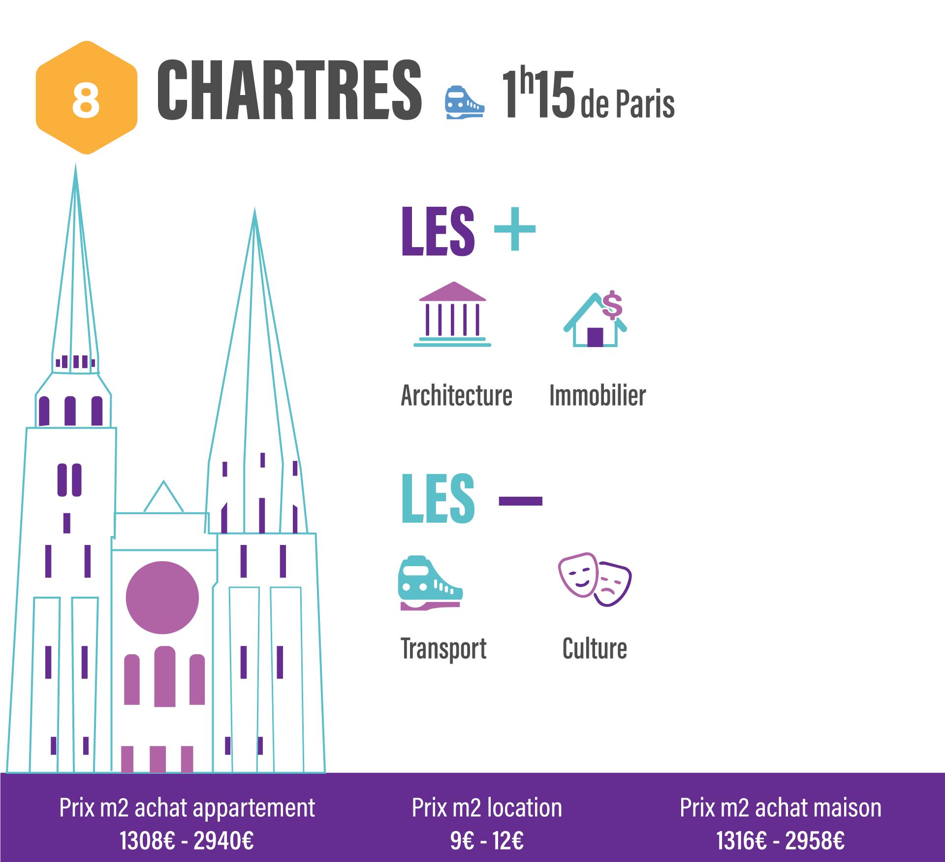 10 villes pour quitter Paris sans quitter son travail CHARTRES