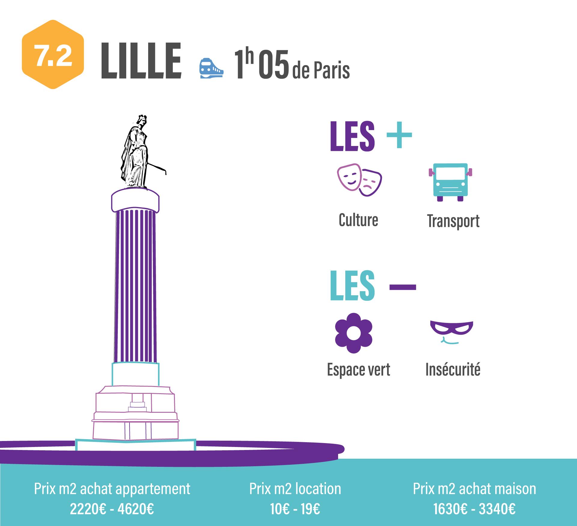 10 villes pour quitter Paris sans quitter son travail LILLE