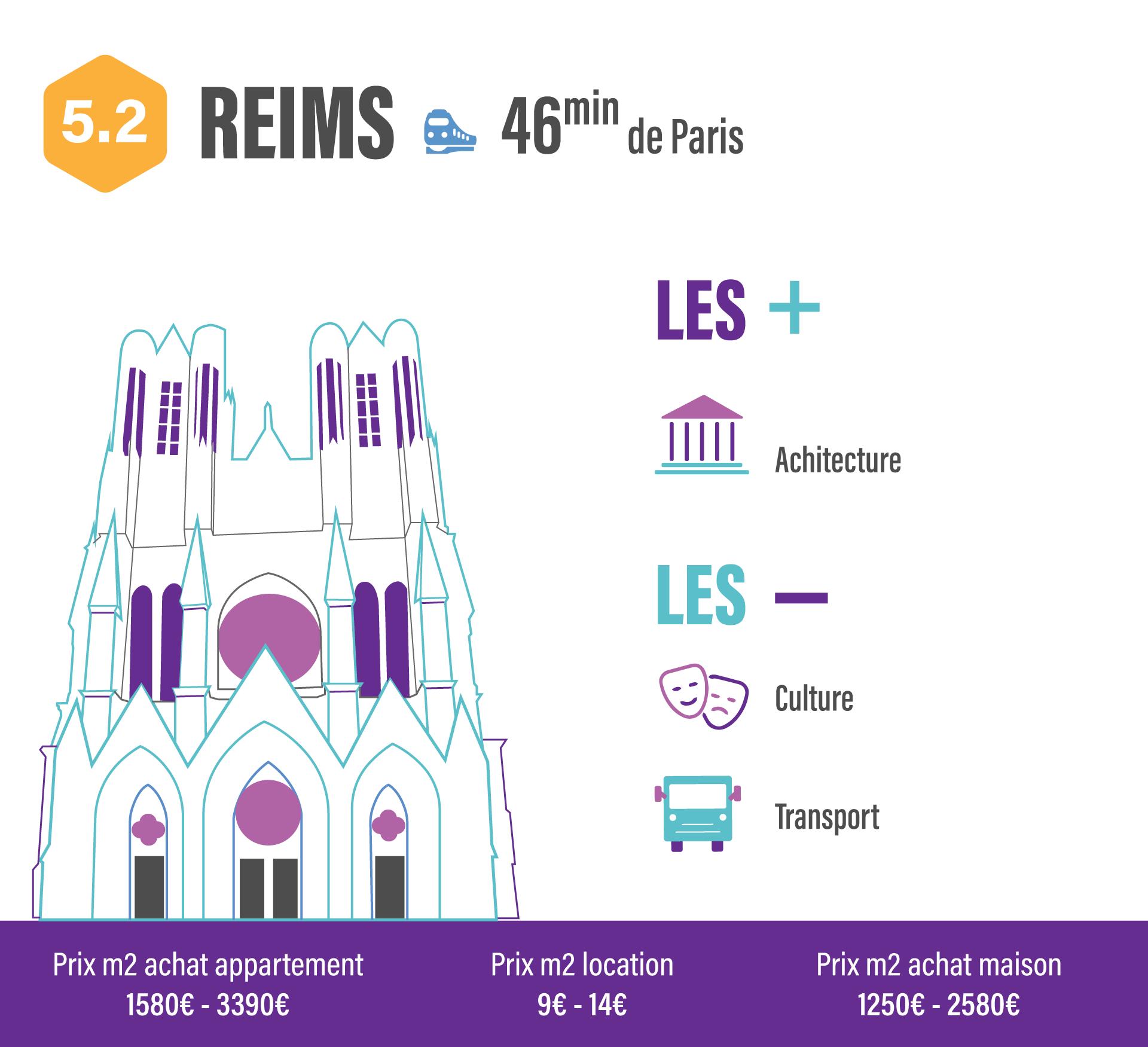 10 villes pour quitter Paris sans quitter son travail REIMS