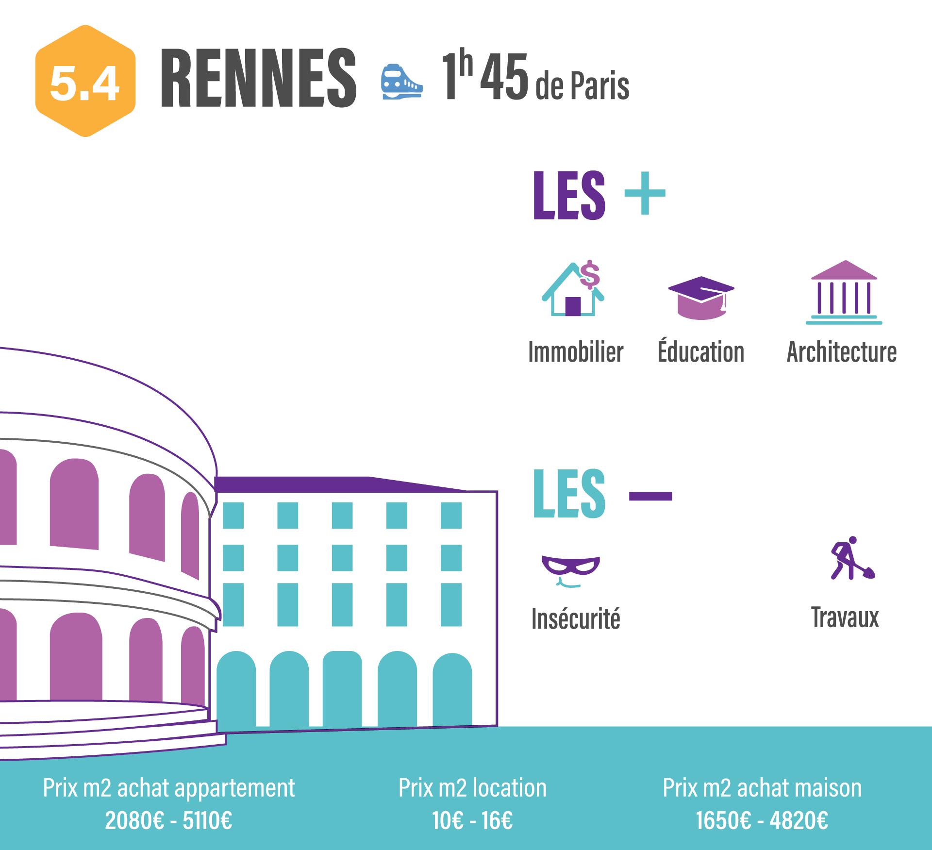 10 villes pour quitter Paris sans quitter son travail RENNES