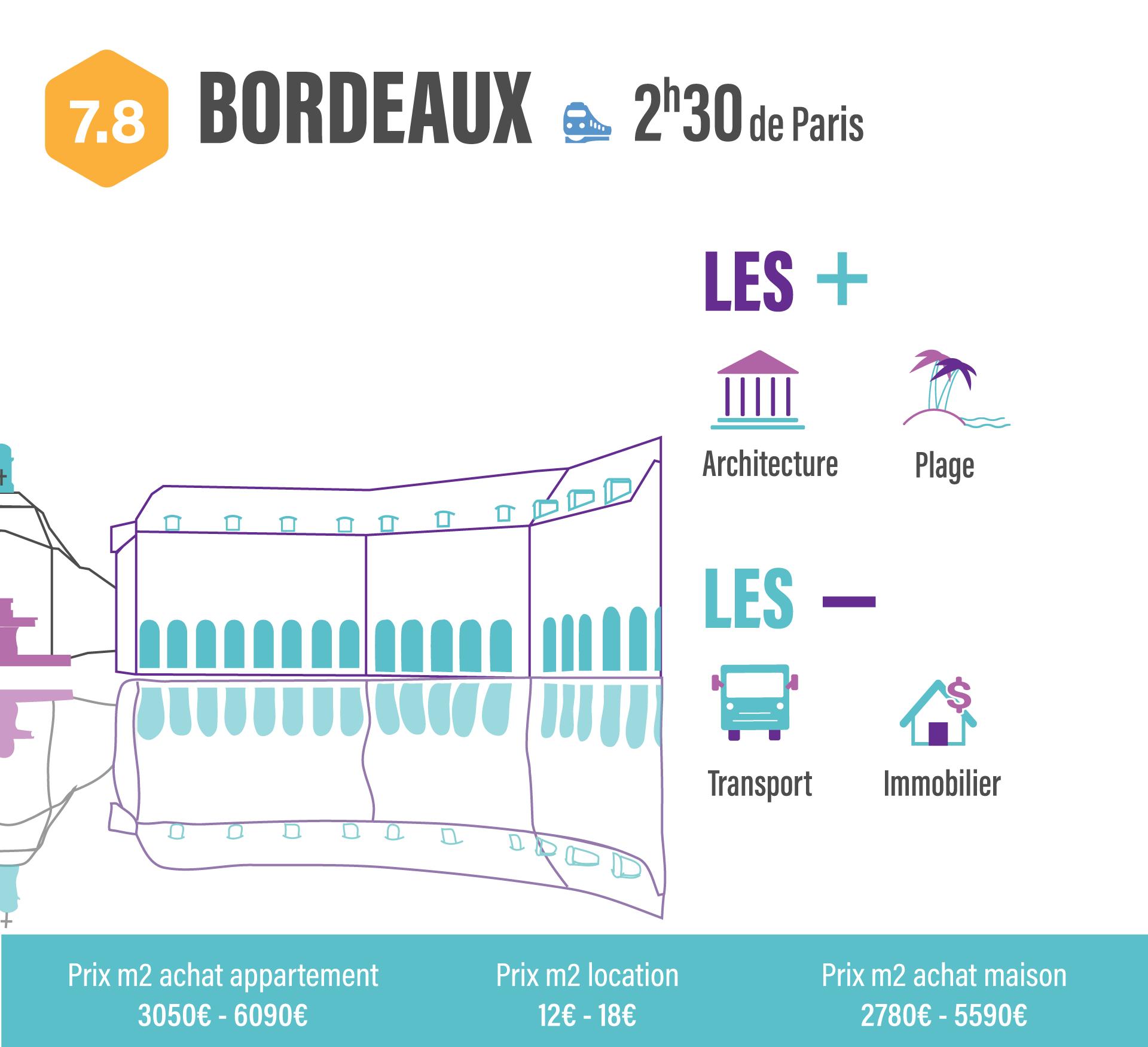 10 villes pour quitter Paris sans quitter son travail bordeaux