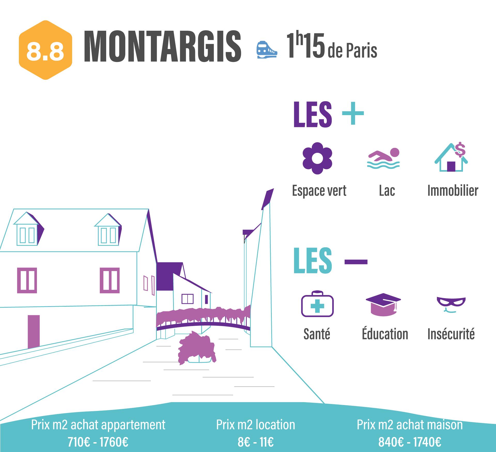 10 villes pour quitter Paris sans quitter son travail montargis