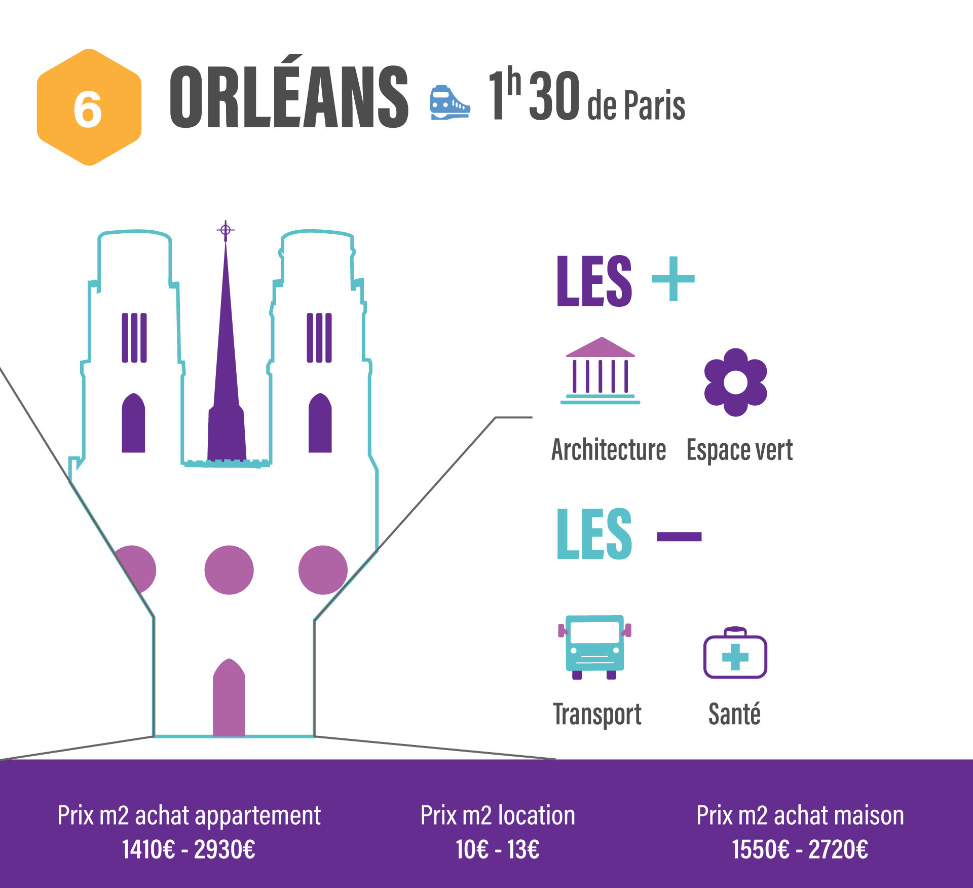 10 villes pour quitter Paris sans quitter son travail orleans