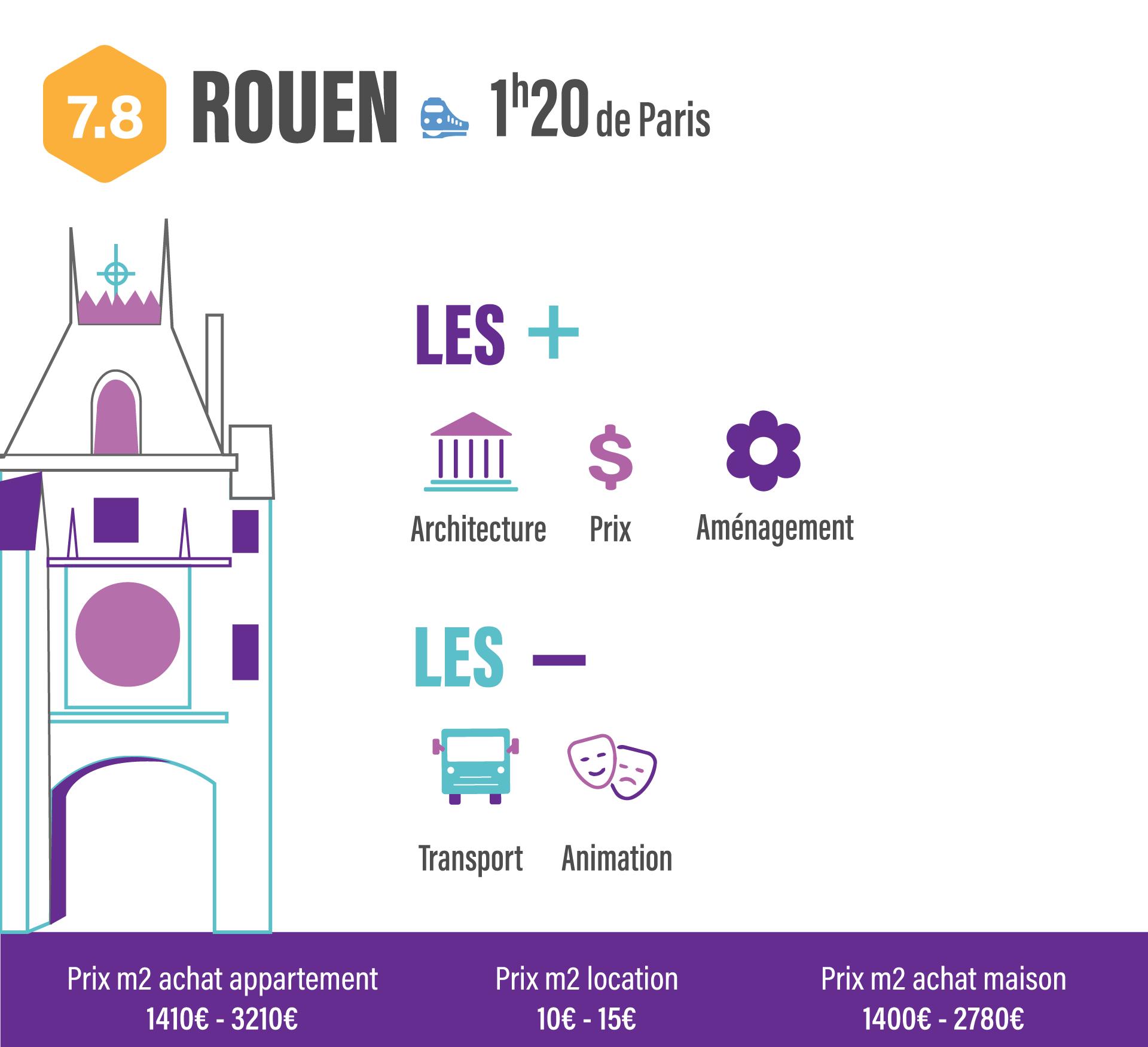 10 villes pour quitter Paris sans quitter son travail rouen
