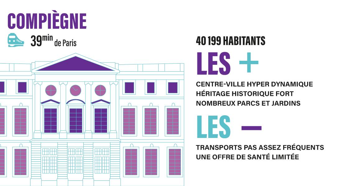 Infographie des avantages et inconvénients  de Compiègne