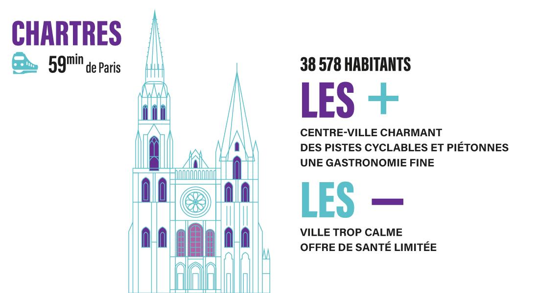 La Ville de Chartes est à 59 minutes de Paris en train